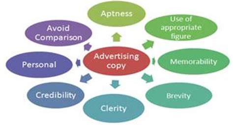 What is a good thesis statement for advertisements in
